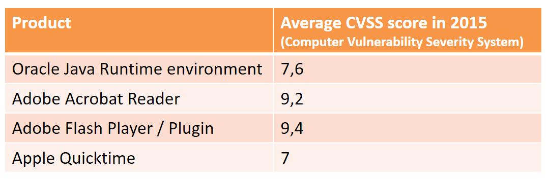 cvss scores for most vulnerable software 2015