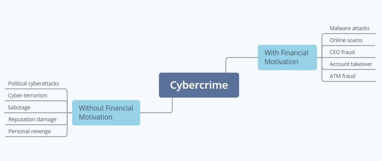 Cybercrime scheme