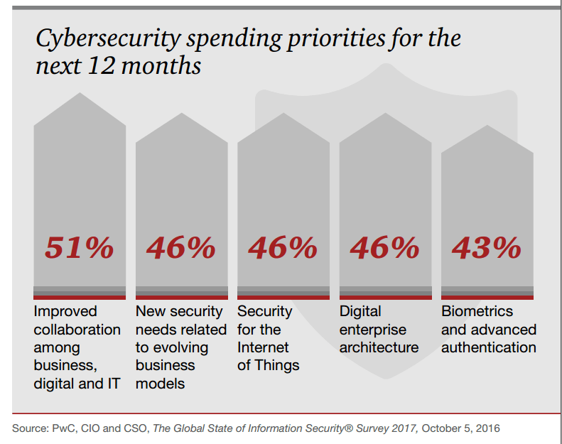 State possible cost implications to the company if a serious breach of security happens?