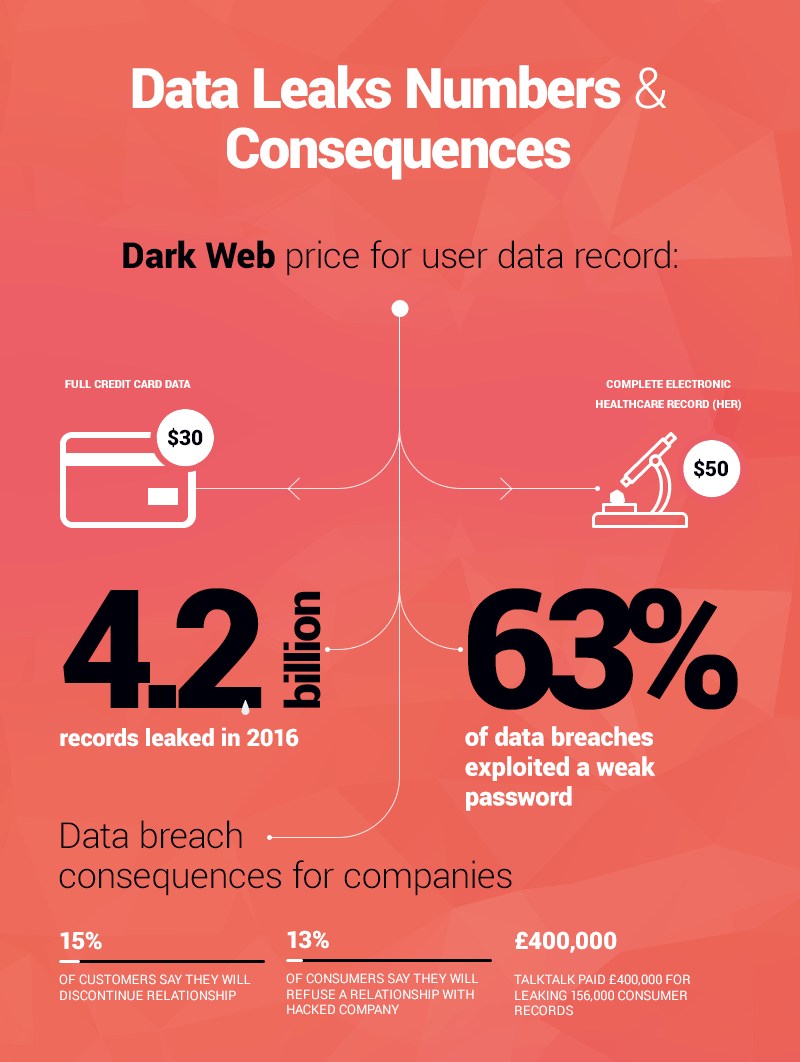 data leaks and breaches statistics