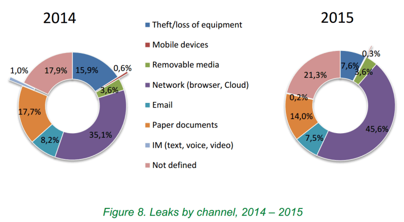 data leaks by channel 2015