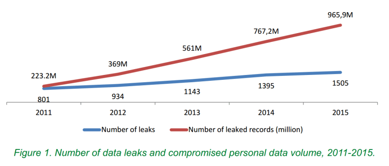 data leaks statistics