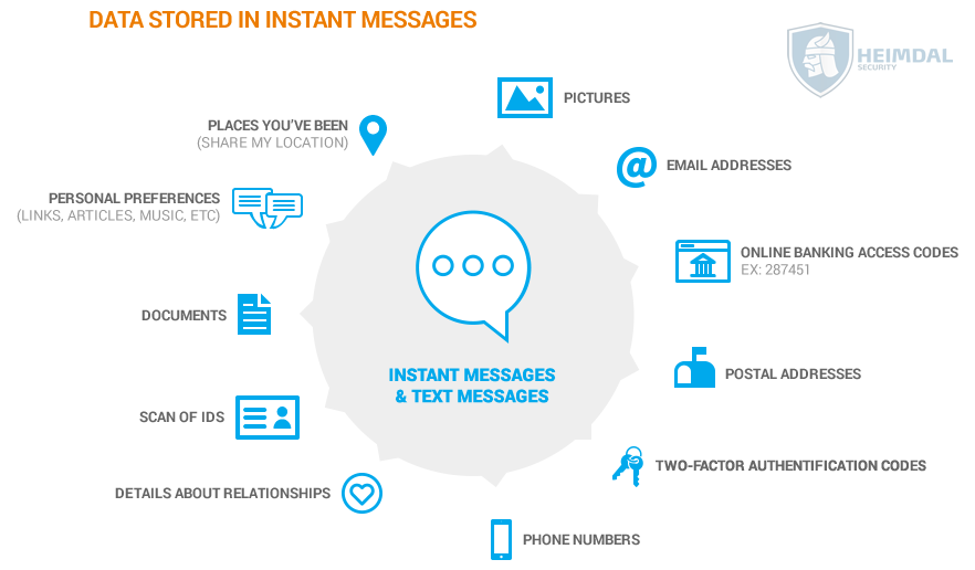 data stored in instant messages