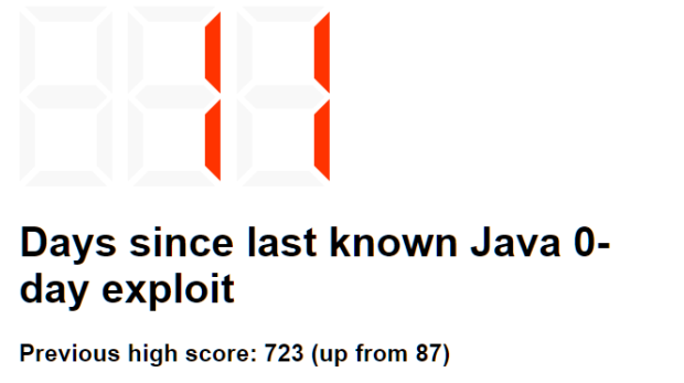 days since the last java zero day