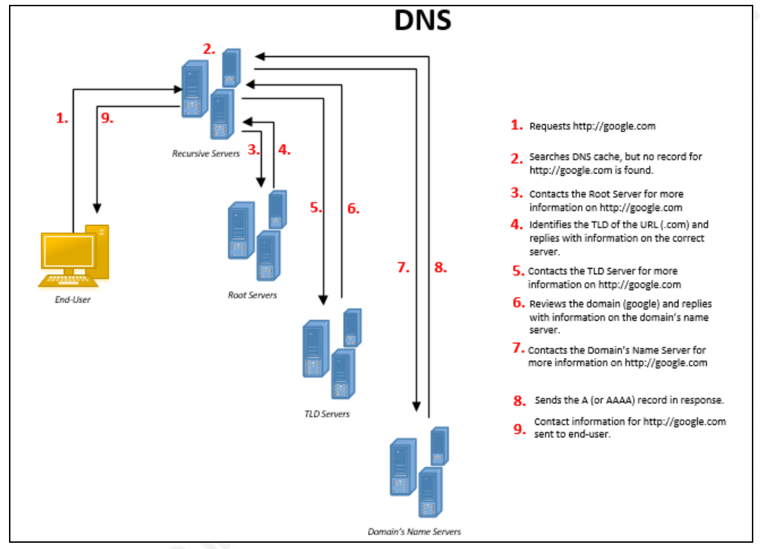 dns content filtering - dns functioning