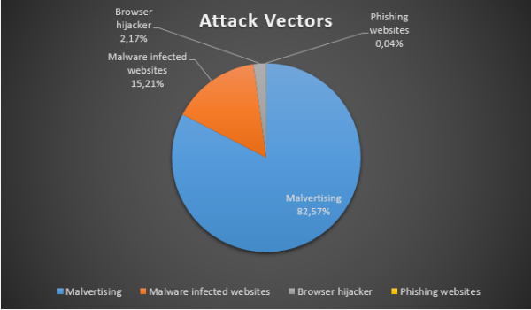 dominant attack vectors in 2015 heimdal security