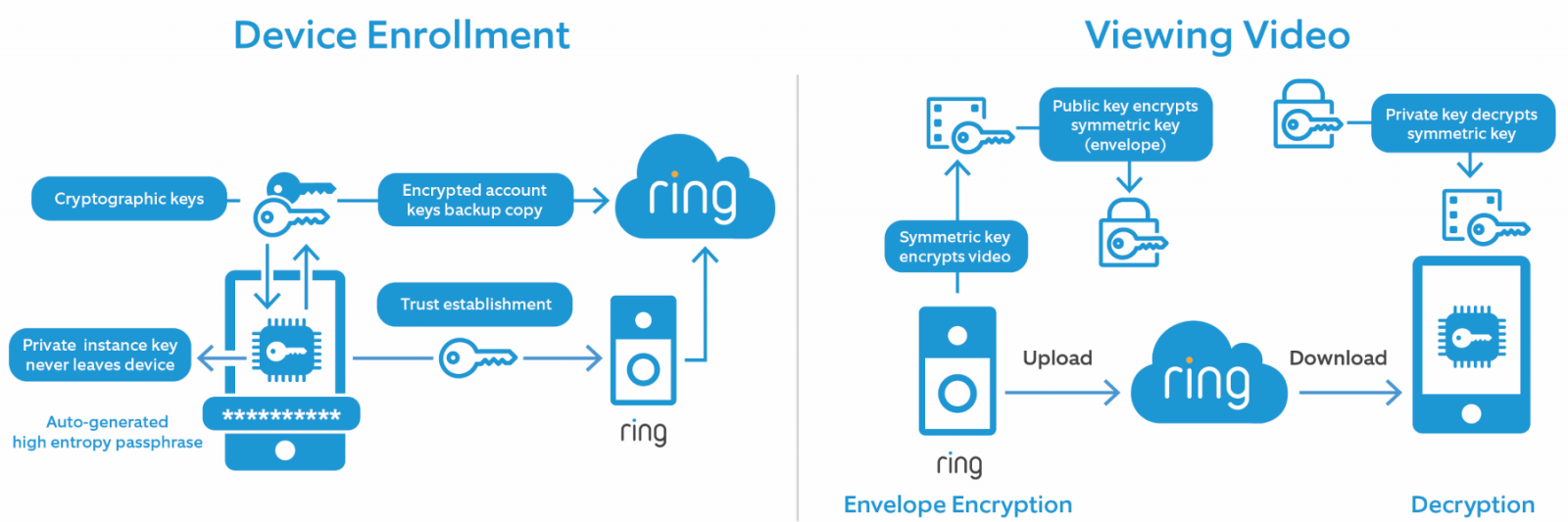 Ring Doorbell Encryption Functionality Display