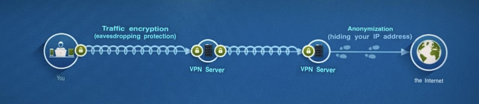MO double VPN