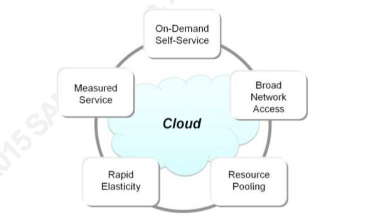cloud computing threats and vulnerabilities - cloud computing concept 1