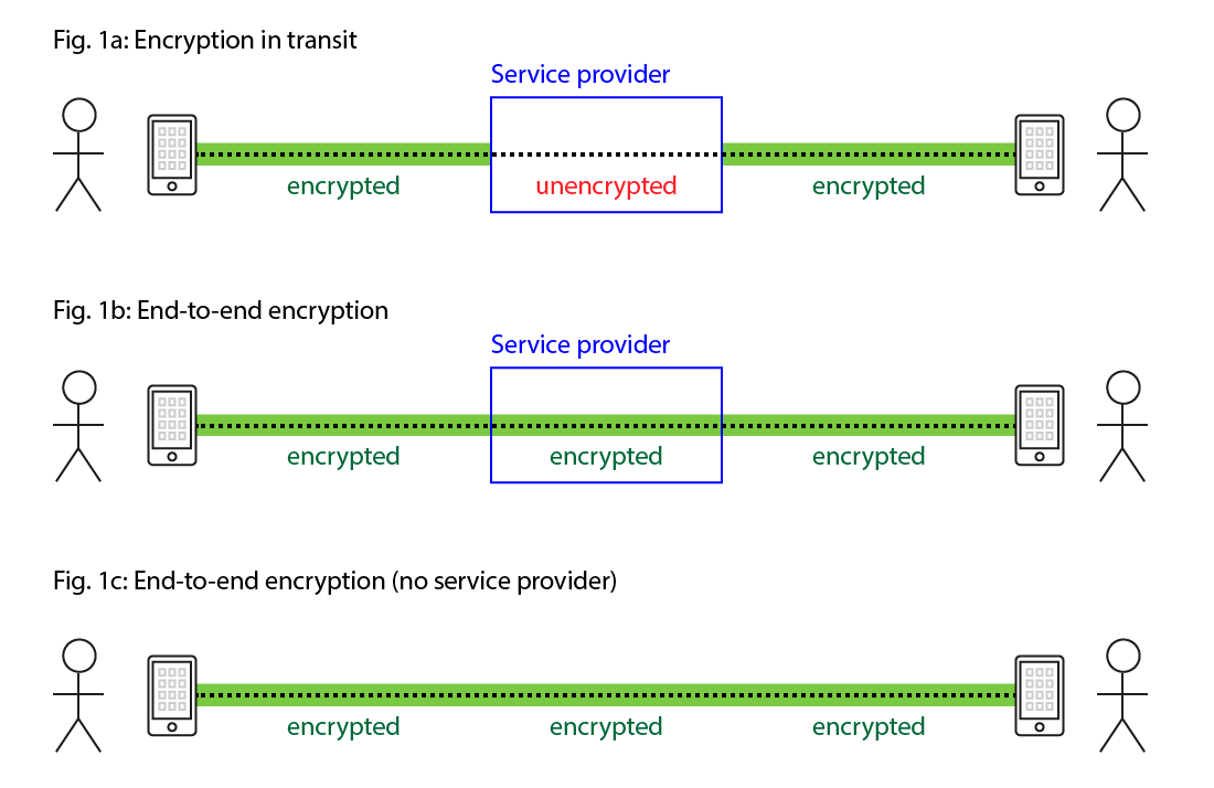 end-to-end encryption comparison