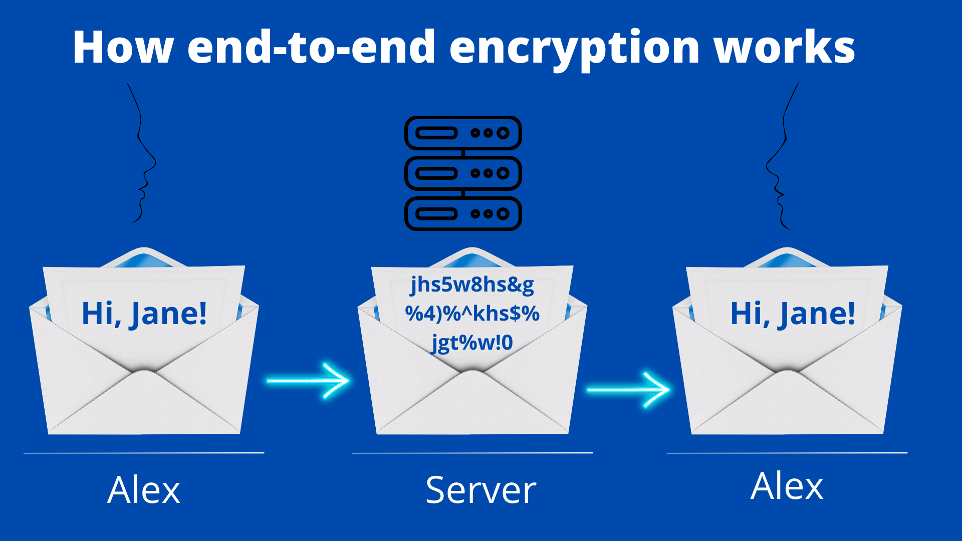 end-to-end encryption cover Heimdal security blog