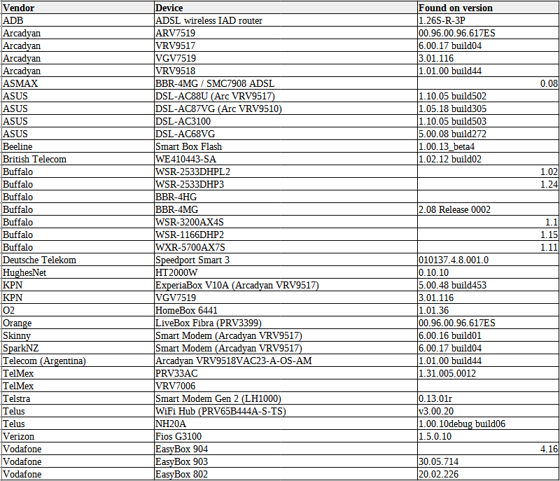 list of exploited vulnerability targeted devices