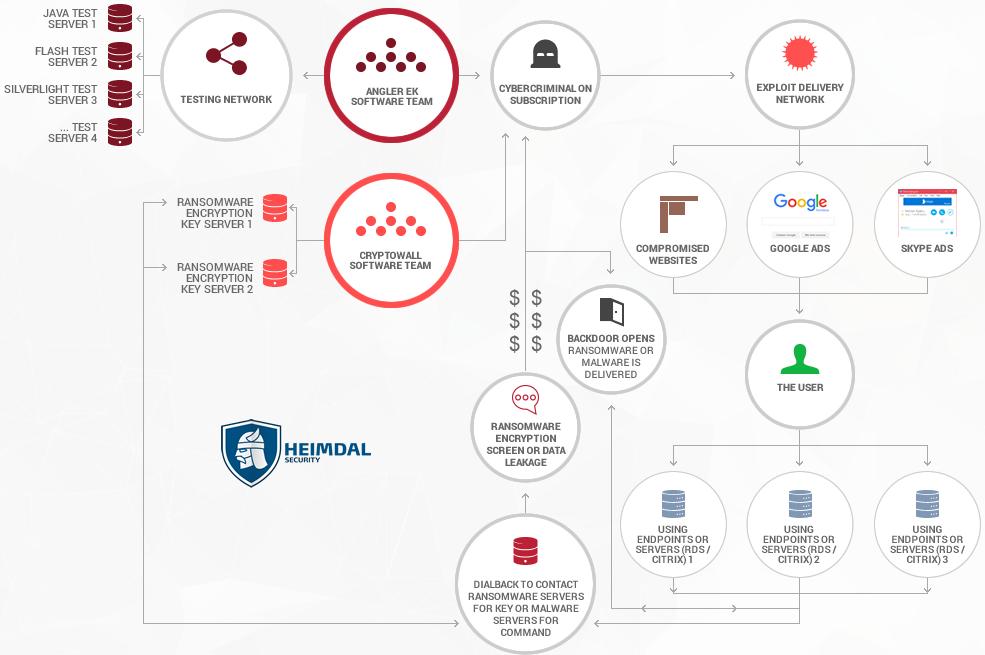 angler exploit kit ransomware