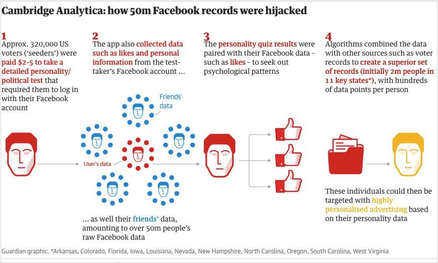 facebook cambridge analytica scandal explained the guardian graphic