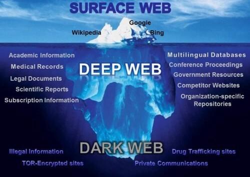 surface web deep web dark web iceberg