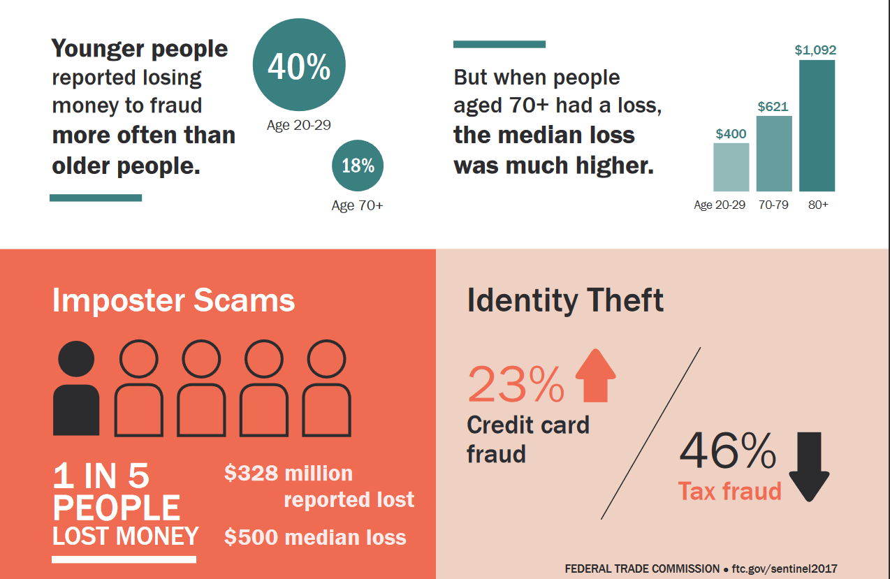 Top Online Scams Used by Cyber Criminals to Trick You