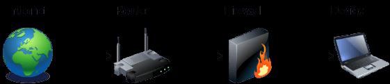 Network firewall security diagram