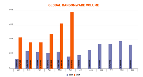 global ransomware volume