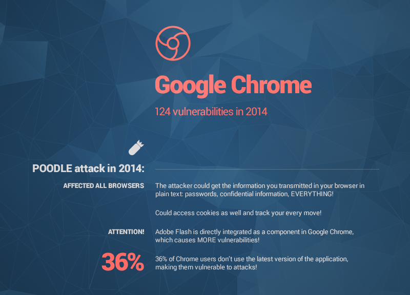 google chrome vulnerabilities heimdal security