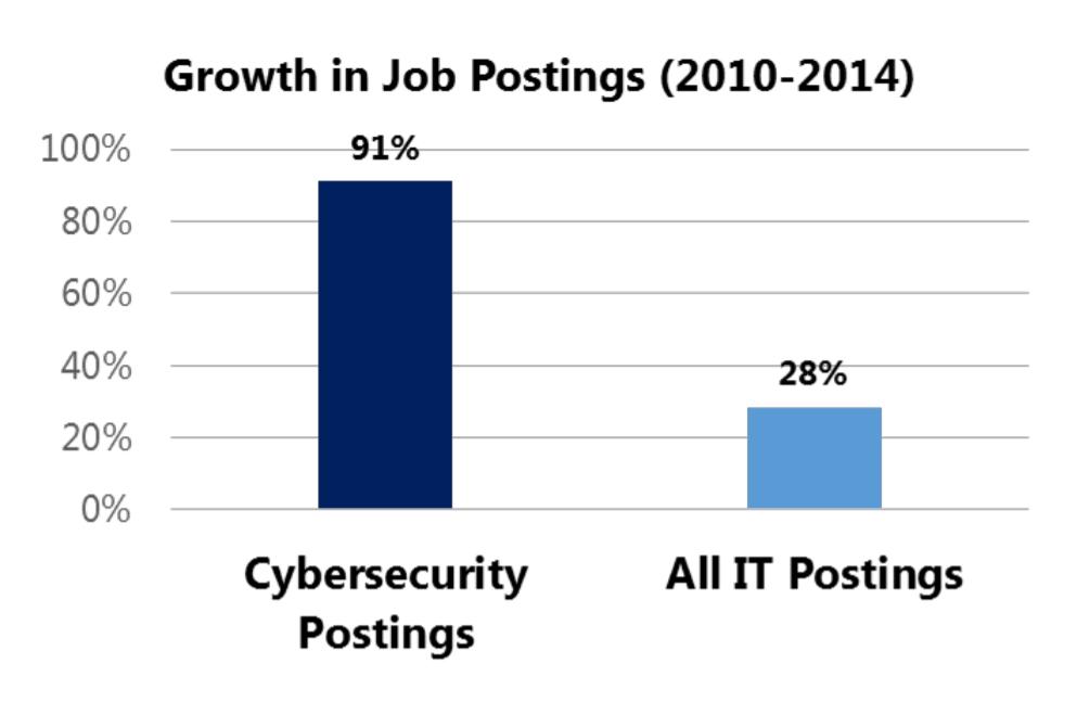 10+ Critical Corporate Cyber Security Risks – A Data Driven List ...
