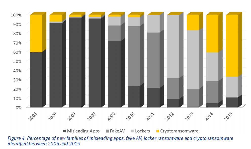 growth in ransomware 2005-2015 symantec report