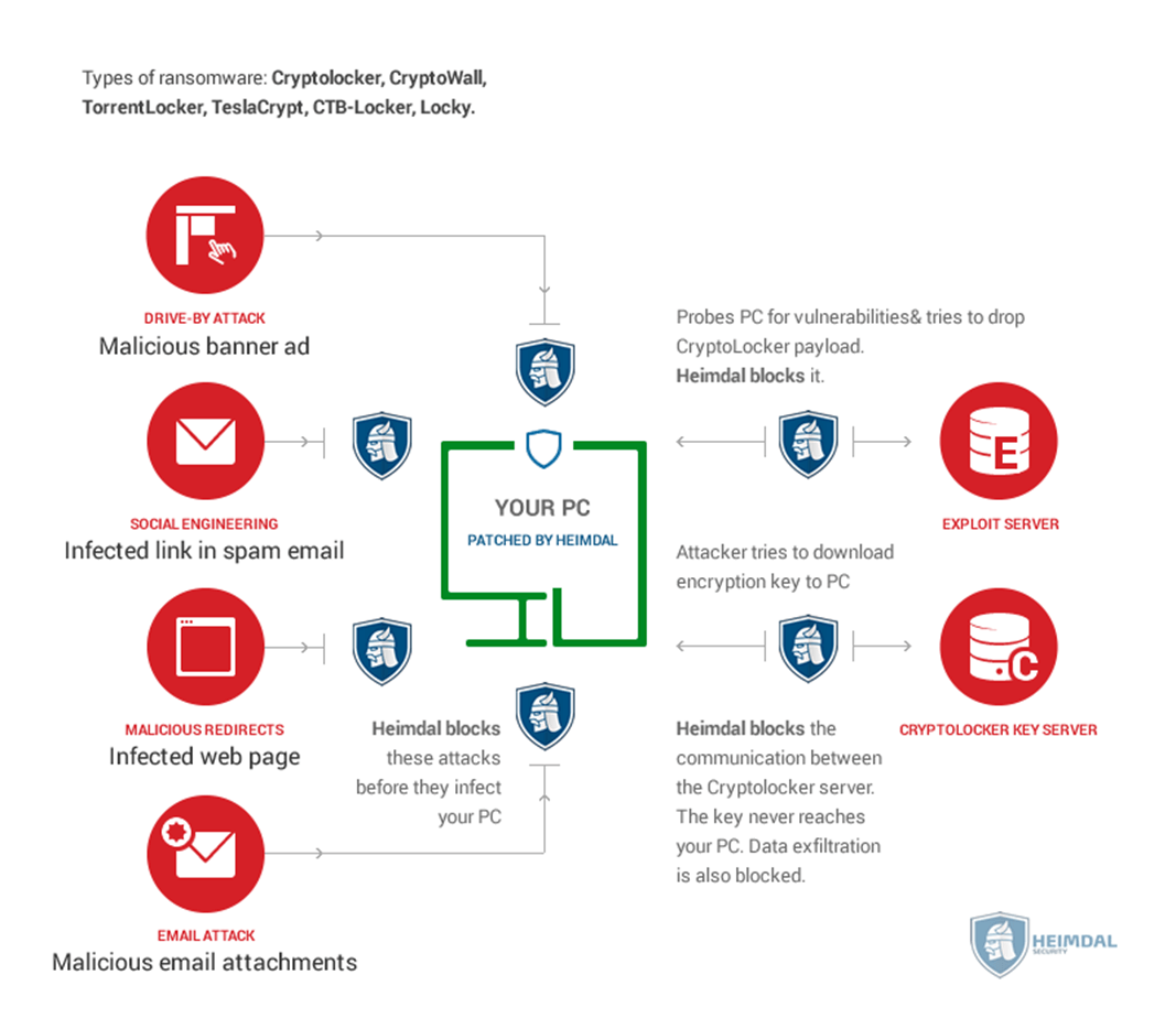 Concept photo of ransomware prevention by Heimdal Security