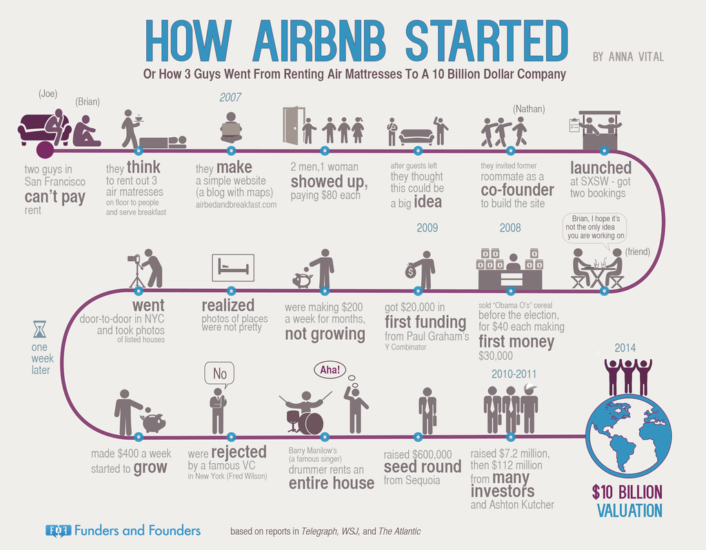 is airbnb safe? - airbnb history