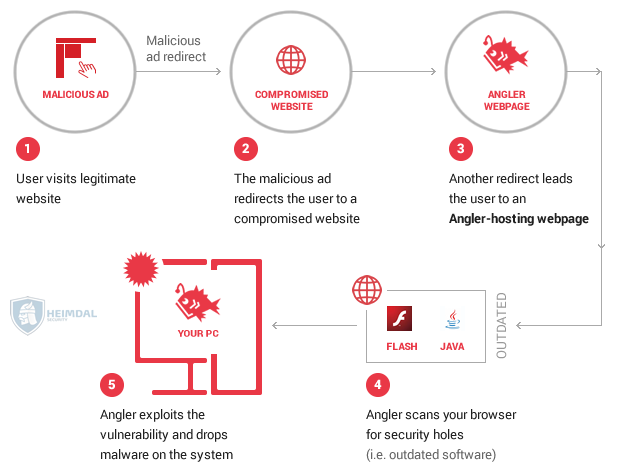how angler exploit kit works