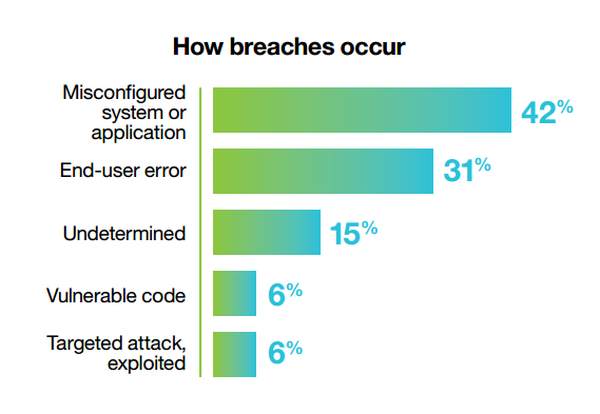 how breaches occur