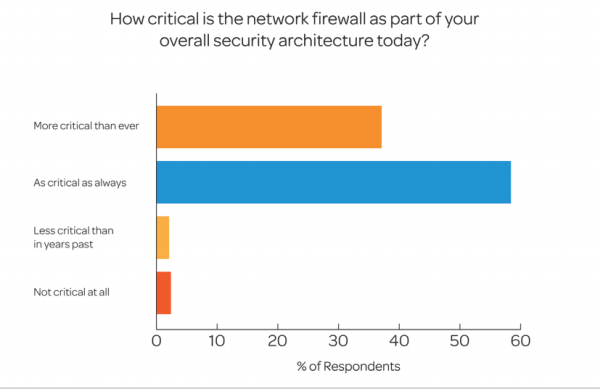 how critical is your network firewall