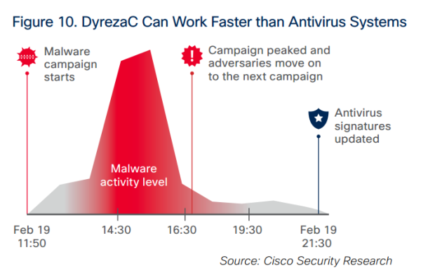 how dyrezac evades detection cisco msr 2015