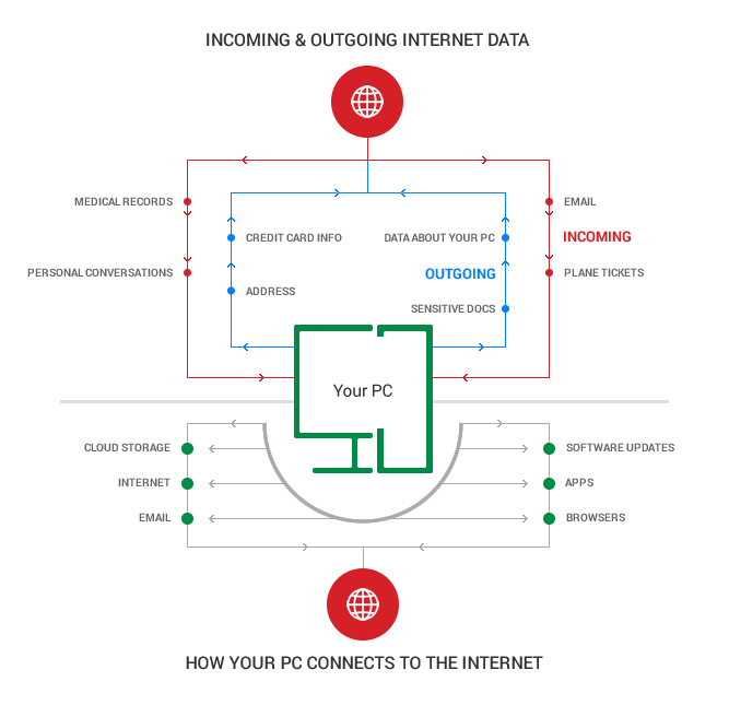 how your PC connects to the Internet