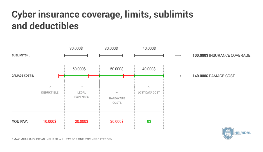 cyber insurance coverage, limits, sublimits and deductibles