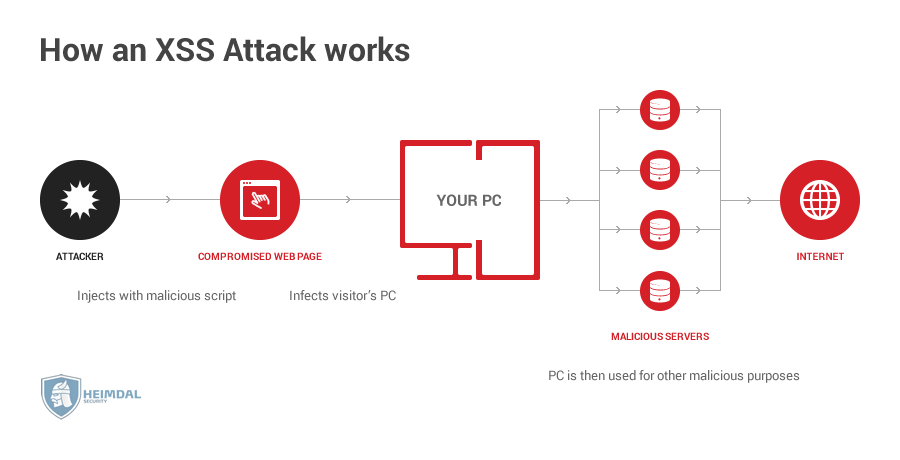 how xss attacks work