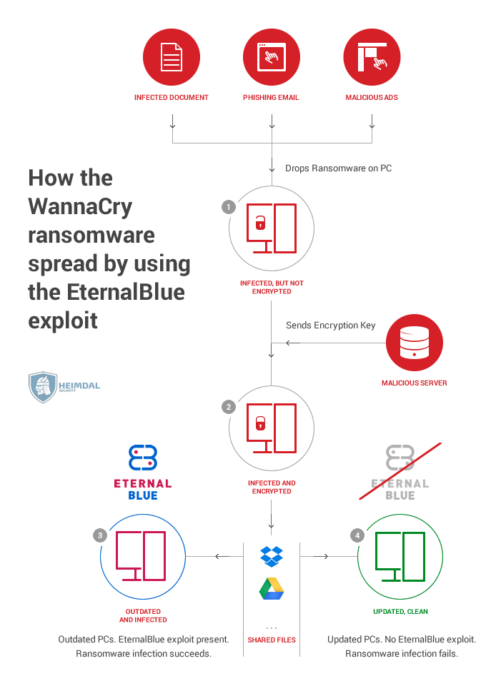how wannacry ransomware spreads with eternalblue infographic