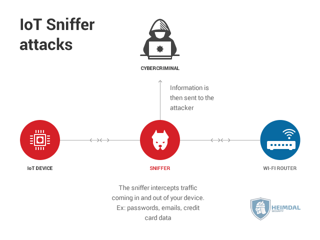 internet of things sniffer attack