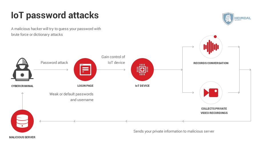 internet of things password attack