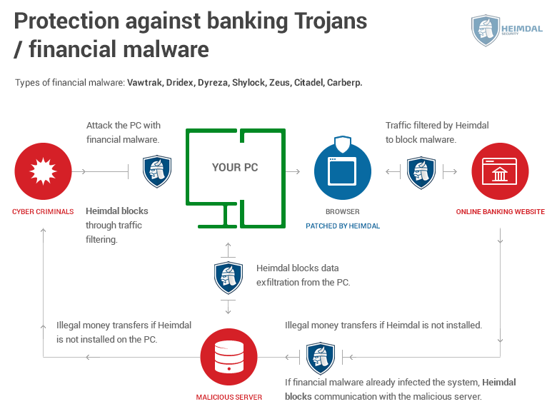 heimdal protects against banking trojans