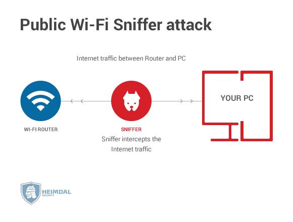 public wi-fi sniffer