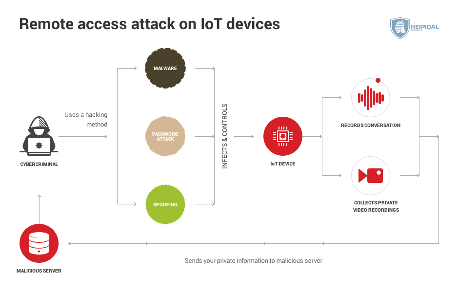 remote access attack iot device