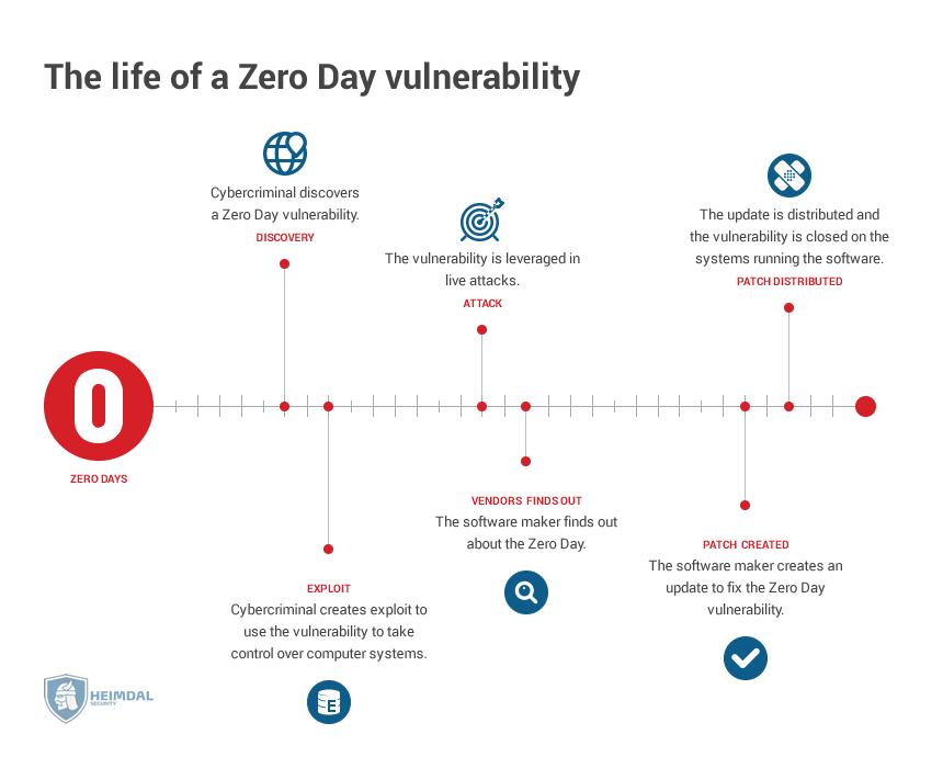 Vulnerability (computing)
