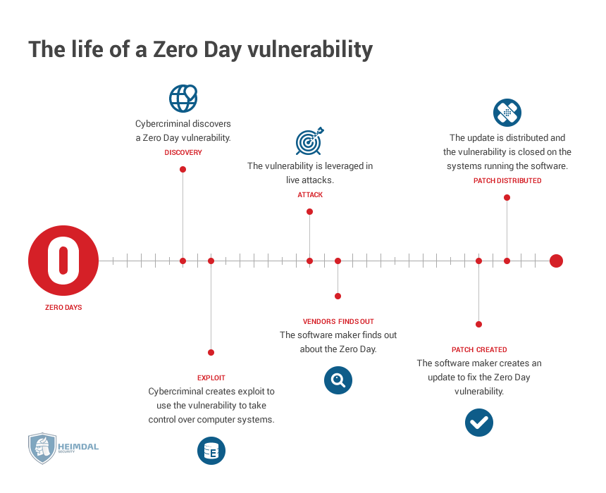 The life of a zero day vulnerability