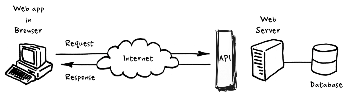 cloud computing threats and vulnerabilities - how does API works