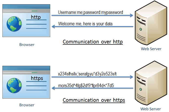 https security concept