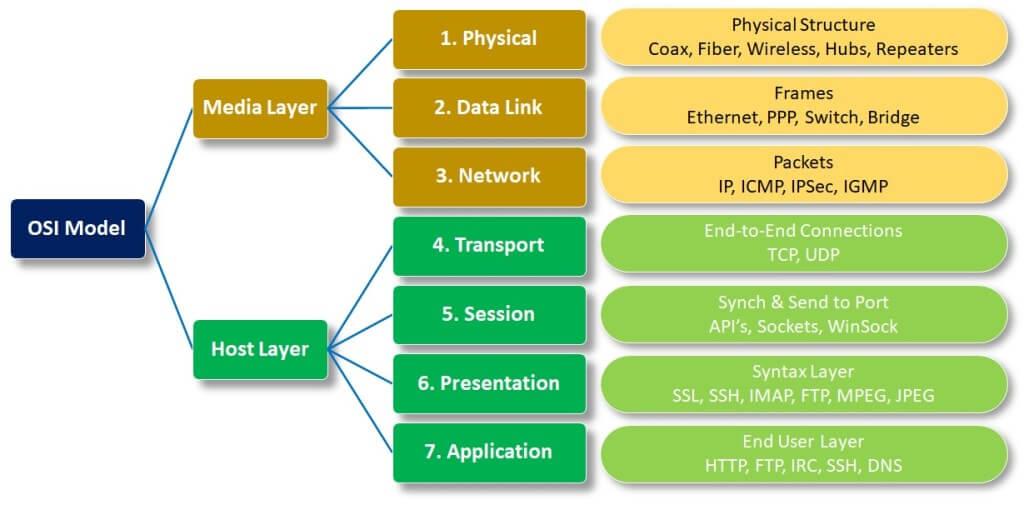https security osi model