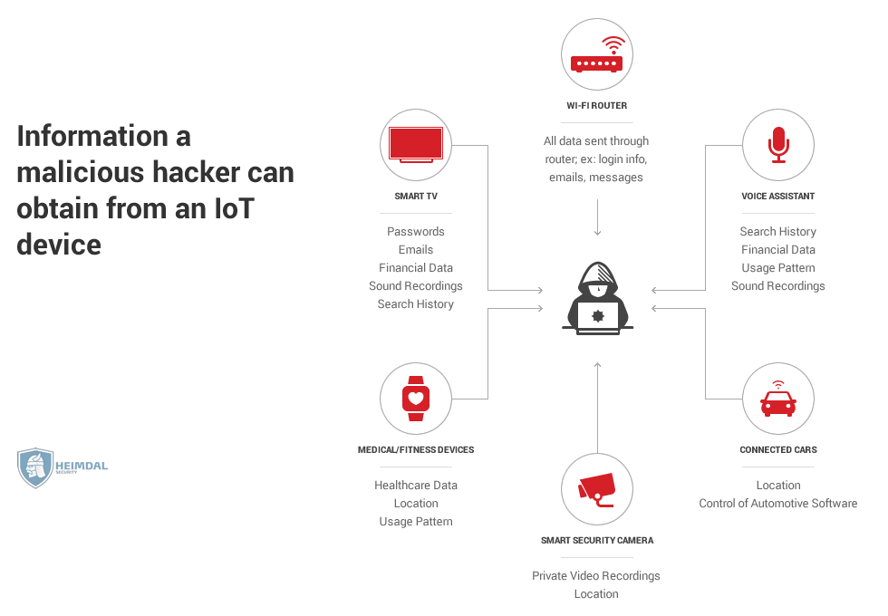 iot security -Information-a-malicious-hacker-can-obtain-from-an-IoT-device
