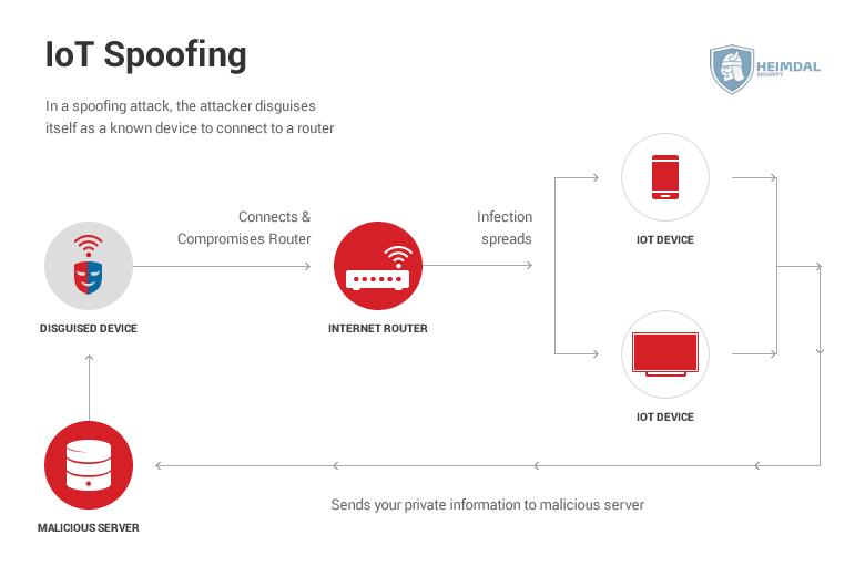 iot security -IoT-Spoofing_2