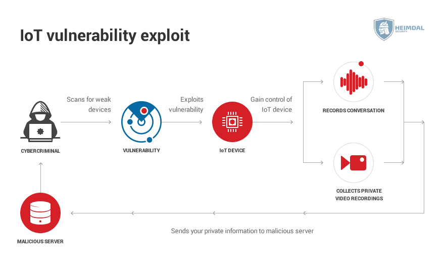 iot security -IoT-vulnerability-exploit