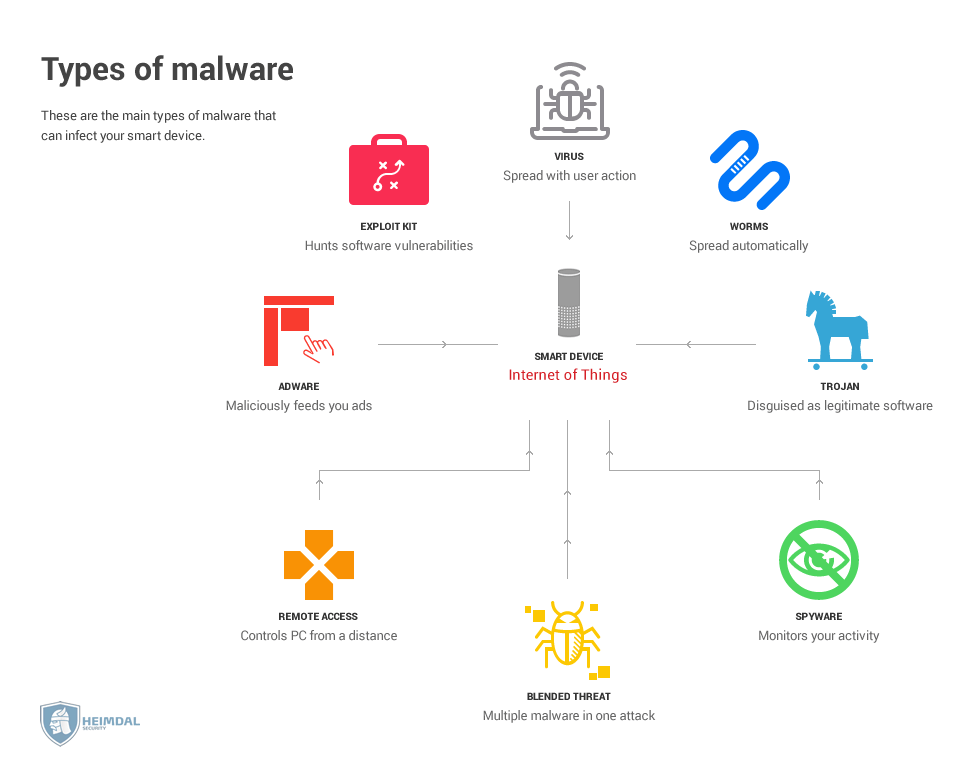 iot security -Types-of-iot-malware