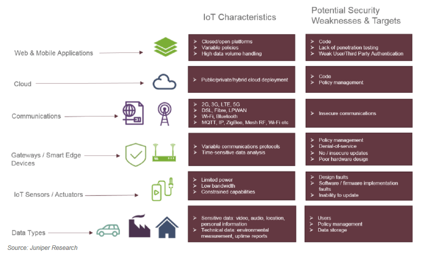 IoT security for business - IoT characteristics